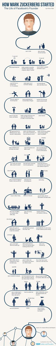 How Mark Zuckerberg Started #infographic: