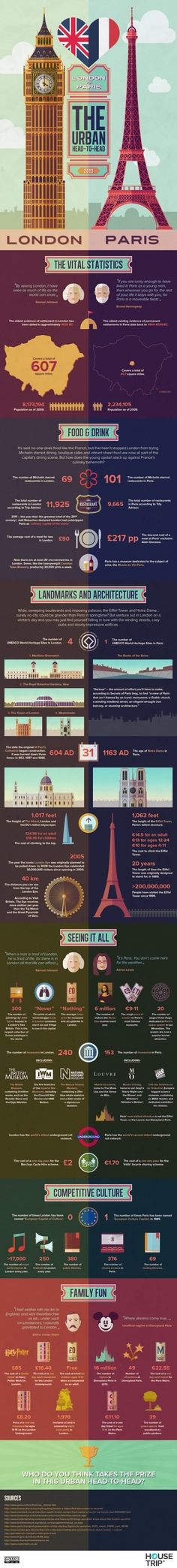 Paris or London? London or Paris? These two icons of culture, design, style and history go head to head in this Infographic designed by the team at Ho