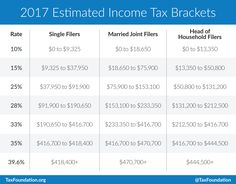 """Introduction Every year, the IRS adjusts more than 40 tax provisions for inflation. This is done to prevent what is called """"bracket creep."""" This is the phenomenon by which people are pushed into higher income tax brackets or have reduced value from credits or deductions due to inflation, instead of any increase in real income. The IRS uses the Consumer Price Index (CPI) to calculate the past year's inflation and adjusts income thresholds, deduction amounts, and credit values accordingly.[1]"""