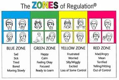In addition to the behavior wheel we also have the Zones of Regulation posted around the school to help students be aware of, communicate, and regulate their feelings. Description from acwsalcta.ca. I searched for this on bing.com/images