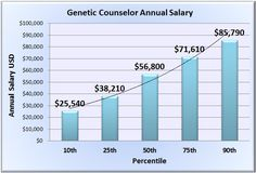 The salary a genetic counselor makes. Although to make more money, you need a higher degree and more experience on the job.