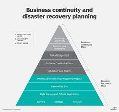 Information Technology Budget Template Best Of What is Business Continuity Definition From Whatis Best Business Plan, Business Planning, Business Ideas, Business Plan Template, Budget Template, Risk Management, Business Management, Personal Financial Statement, Tecnologia