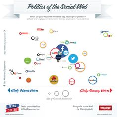 Politics of the Social Web. Does your social web use map to your political involvement? Web Social, Social Media Site, Social Networks, Social Media Marketing, Mobile Marketing, Content Marketing, Google Plus, Charts And Graphs, Information Graphics