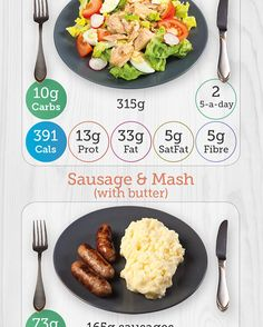 Same foods, but less portions, to make this a mini version of Carbs & Cals. Counter, Sausage, Foods, Pocket, Mini, Food Food, Food Items, Sausages, Chinese Sausage
