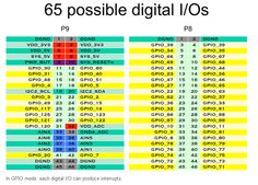 65 Possible Digital Beaglebone Black, The Expanse, Header, Periodic Table, Digital, Periotic Table