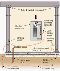Grounding and bonding are the basis upon which safety and power quality are built. The grounding system provides low-impedance path for fault current Civil Engineering Works, Engineering Tools, Electronic Engineering, Electrical Engineering, Chemical Engineering, Residential Electrical, Electrical Code, Electrical Diagram, Electrical Wiring Diagram