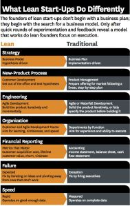 """""""Graphic on Lean Startup vs. Traditional (old fashioned) entrepreneurship Inbound Marketing, Business Marketing, Content Marketing, Small Business Start Up, Writing A Business Plan, Business Planning, Business Ideas, Harvard Business Review, Business Model"""
