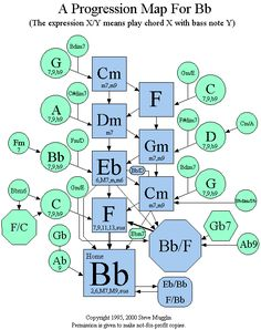 Chord Progression Map For Bb