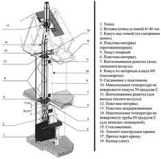 Сборка дымохода выполняется поэтапно и строго по чертежу Maker, Utility Pole, Stove, Puertas, Range, Hearth Pad, Kitchen, Kitchen Stove, Range Cooker