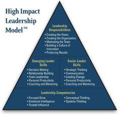High Impact Leadership Model