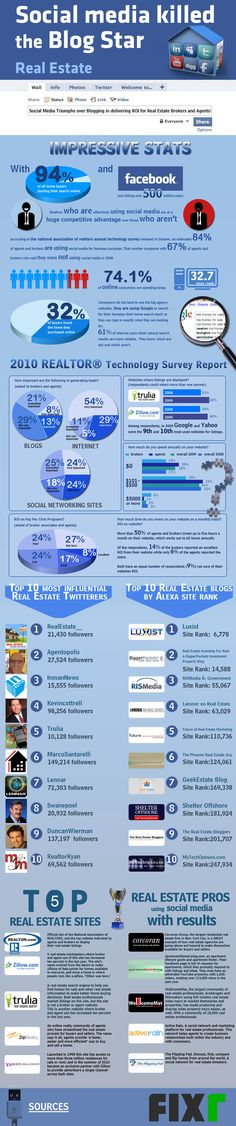 48 - Social Media and Real Estate Real Estate Infographics
