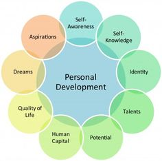 Areas of Personal Development - Explanation of Coaching and the various associations you can join.  Links attached just to be helpful.