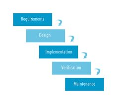 --> #Agile, Waterfall, Fixed price, Time and material <--  We start a new series of blog-posts describing each and every Software Development Model with a linear development method that is often considered the classic approach to the software development life cycle - the #Waterfall model.  Btw, what model do you use in your company?  http://oxagile.com/company/blog/the-waterfall-model/
