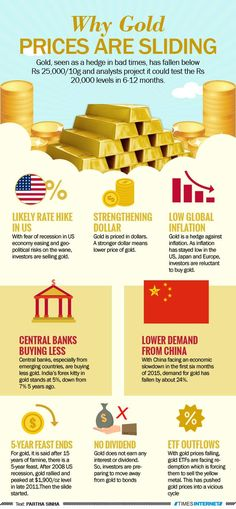 TOI infographic: Why gold prices are sliding |The Times of India