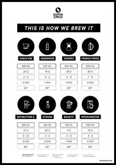 Coffee Circle Brewguide