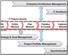 Business Process for Management