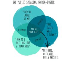 Public Speaking Phobia Buster by Keith Yamashita of Unstuck http://unstuckcommunity.tumblr.com/post/51174096006/how-to-speak-confidently-in-front-of-a-crowd