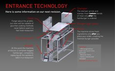 RoboBurgerBoy, robot que prepara 360 hamburguesas por hora http://www.xataka.com/p/126621 - No basta el desdempleo actual, lean esto...