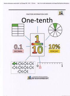 1- En cherchant différentes façons de travailler sur les fractions décimales, je suis tombée sur un site anglais math salamanders ( bourré d'idées géniales sur les fractions , sujet que j&rsq… Money Worksheets, Fractions Worksheets, Math Fractions, Learning Sites, Kids Learning, Math For Kids, Fun Math, Creative Mind Map, Mind Map Design
