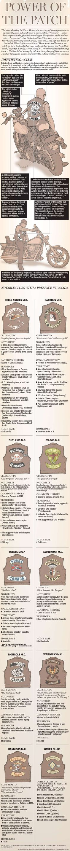 Hells Angels under pressure as outlaw motorcycle clubs from across the globe expand into Canada Outlaws Motorcycle Club, Motorcycle Wedding, Tracker Motorcycle, Motorcycle Tattoos, Chopper Motorcycle, Motorcycle Quotes, Bike Quotes, Hells Angels, Biker Clubs