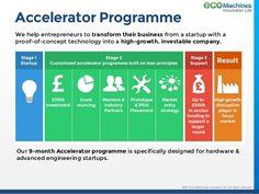 Image result for accelerator business model