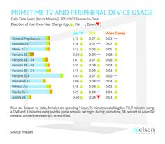 Nielsen Study: When watching TV and using their tablet simultaneously, male tablet users were more likely to look up information related to a TV program while females were more likely to up look info related to a TV ad.    Females spend 61.2 percent of their timeshifted viewing during primetime watching Dramas.