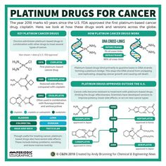 A graphic showing the platinum drugs for cancer, including cisplatin. Chemistry Posters, Study Chemistry, Chemistry Experiments, Science Chemistry, Organic Chemistry, Physical Science, Science Education, Gcse Science, Forensic Science
