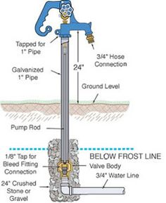 Frost Free Hydrant Lead Free Frost Proof Yard Hydrant