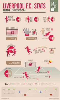 ♠ Liverpool FC 2013-2014 stats so far #LFC #Infographic