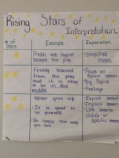 3 star 2 star and 1 star examples! Teach students how to get to the 3 star examples!