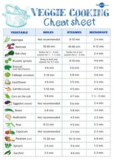 Veggie Cooking Times Printable Chart - 10 Must Have Kitchen Cheat Sheets And Printable Charts