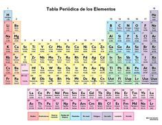 imprimible tabla peridica de los elementos en color color spanish periodic table