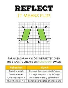 Transformations Posters for Translate, Reflect, Rotate, and Dilate Types Of Transformations, Exterior Angles, 8th Grade Math, Graph Paper, Student Learning, Reflection, Posters, Teaching, Poster