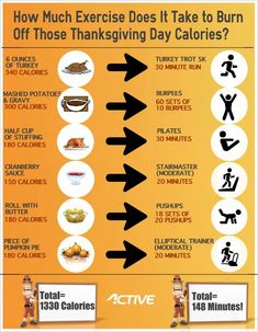 Thanksgiving Day Meal Workout Conversion Chart by Active.com