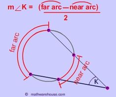 Circles: Circumference, Area, Arcs, Chords, Secants, Tangents, Power of the Point. Theorems. All the links are here