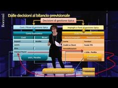 Video: Bocconi Business Planning - Parte III
