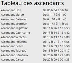 Astrology Signs, Zodiac Signs, Signe Astro Lion, Ascendant Balance, Spiritual Guidance, A 17, Gemini, Affirmations, Cancer
