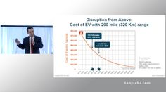 Clean Disruption - Why Energy & Transportation will be Obsolete by 2030 ...