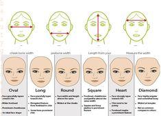 face shap, face Measure,face