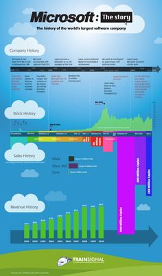 The history of the world's largest software company