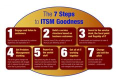 ITSM Goodness: How To Up Your IT Service Management Game In 7 Steps | Forrester Blogs