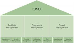 Portfolio, Programme, and Project Management Maturity Model - in 3 minutes Portfolio Management, Maturity, Project Management, Summary, Fun Projects, Beauty Skin, Programming, Routine, Numbers