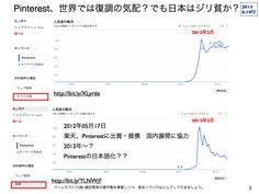 Pinterestのリンクからnofollowタグが外れSEO効果に期待 http://yokotashurin.com/seo/pinterest-seo.html