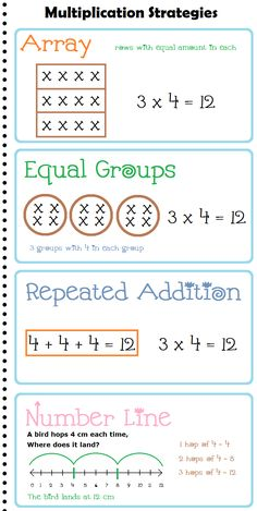 FREE Multiplication Strategies - mini posters / reference charts for Maths
