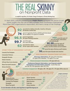 Infographic: How Today's Nonprofits Are Collecting And Using Data