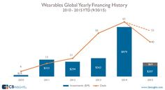 Funding to wearable startups slowing down. If the current trend persists, funding for wearable startups will be down sharply after the record-breaking 2014, according to CB Insights.