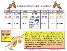 Kangaroo Hop Metric Conversion is a multisensory, fun and memorable downloadable pdf that offers guided instruction, activities, handouts, and a game.  Come learn how your students can grab the decimal ball and hop to the correct answer $.