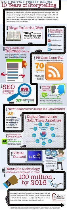 Blogs, #SocialMedia, Video, SEO, Apps – 10 Years of Digital Storytelling [INFOGRAPHIC]