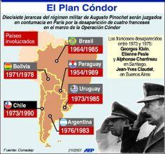 El Plan Cóndor