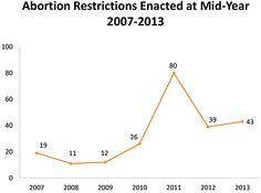 In the first six months of this year, state legislatures have already enacted 106 provisions related to reproductive health and rights, according to a new report from the Guttmacher Institute. That includes 43 provisions restricting abortion access — as many as were enacted during the entire year in 2012.